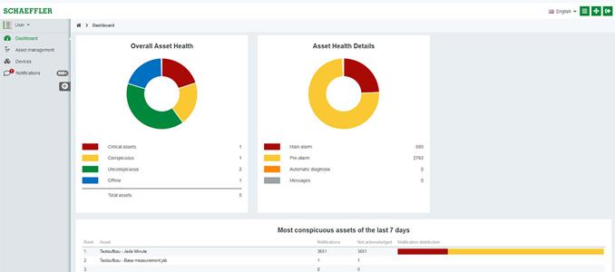 Schaeffler amplia programa de soluções de monitorização para a Indústria 4.0