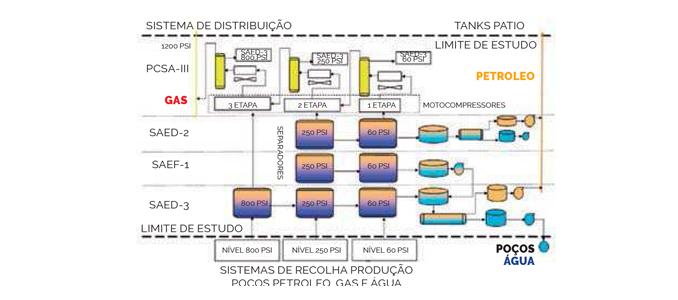 Definição de metodologia baseado em engenharia de fiabilidade para estabelecer as tarefas e planeamento de manutenção que garantem a integridade do sistema produtivo