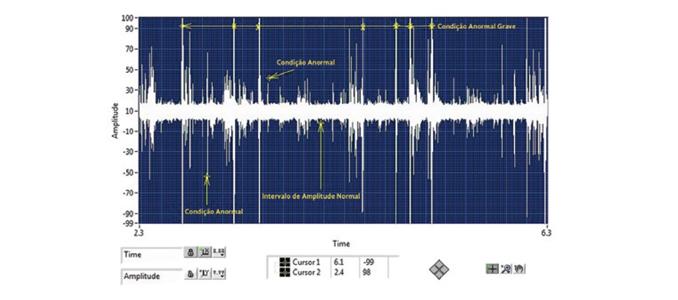 Monitorização de rolamentos de baixa rotação através de ultrassons