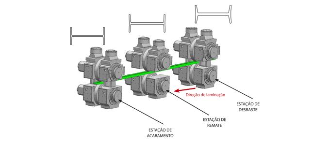 Timken: solução inovadora para estações de laminadores verticais