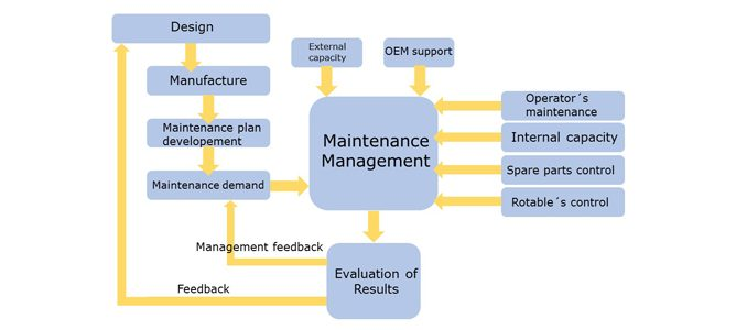 Maintenance management: ideas using robotics in hazardous environments