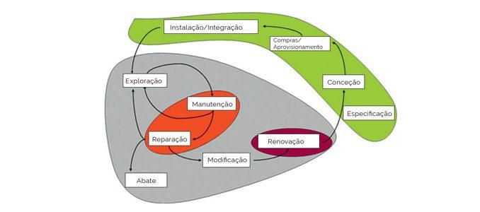 Contributos das cadeias de Markov na disponibilidade dos ativos físicos e da economia circular (1ª parte)