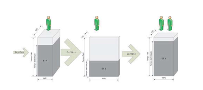 Waste Identification Diagrams – 2.ª Parte