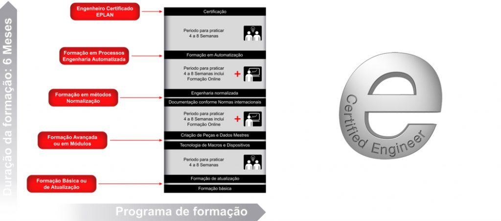 """Programa de formação """"EPLAN Certified Engineering"""" disponível em Portugal"""