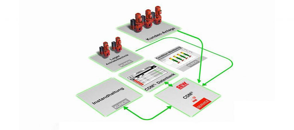 CDM®: colocação em funcionamento e manutenção